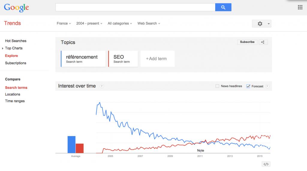 Choisir ses mots clés : SEO et référencement selon Google trends