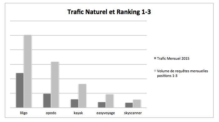 trafic naturel et ranking stratégie seo liligo