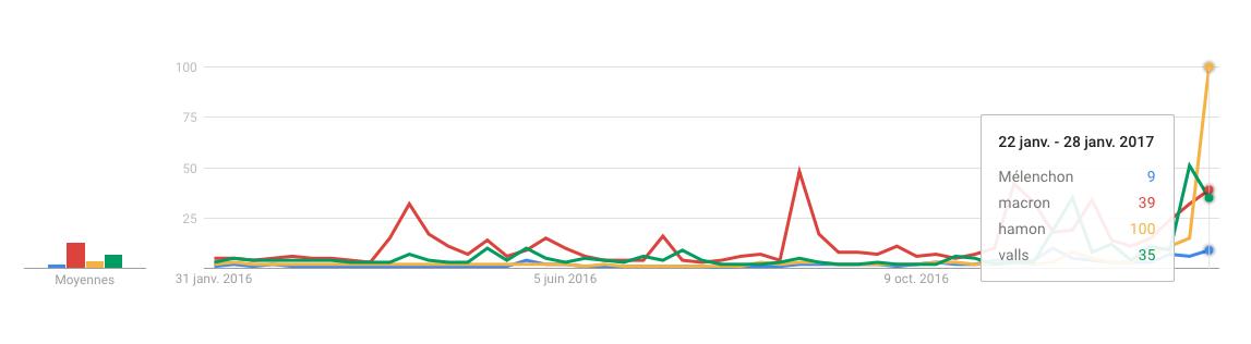 google trends mots cles primaire gauche