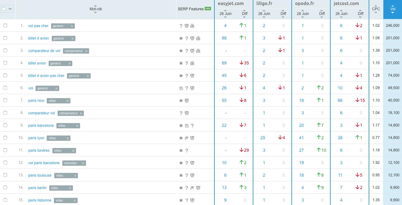 ranking SEO generiques comparateurs
