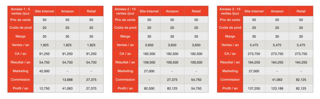 Est il rentable de Vendre sur Amazon Comparaison 3 ans